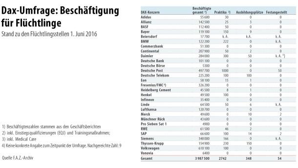Infografik / Dax-Umfrage: Beschäftigung für Flüchtlinge (plus Daimler)