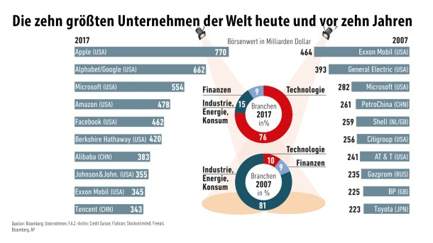 Infografik / Die größten Firmen der Welt/ 2
