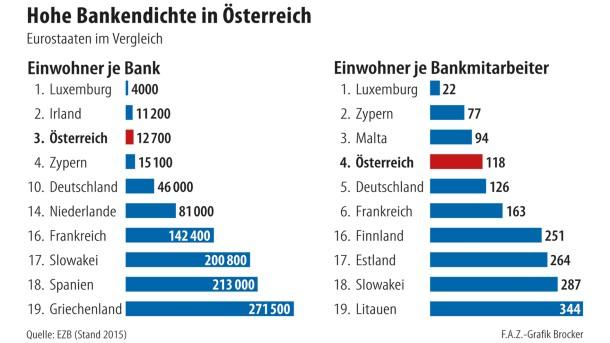 Infografik / hohe Bankendichte in Österreich