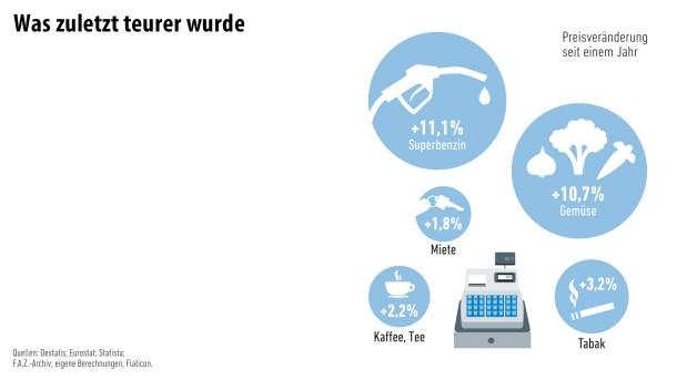 Infografik / Geld und Mehr / Was zuletzt teurer wurde/3