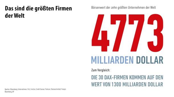Infografik / Die größten Firmen der Welt/ 1