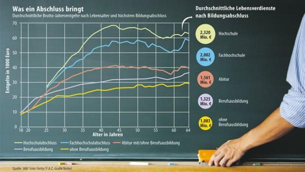 Brief Und Verbundzusteller Gehalt : Bildungsrenditen so reich macht das studium wirklich