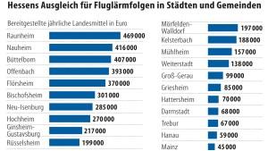 22,5 Millionen Euro für vom Fluglärm belastete Kommunen