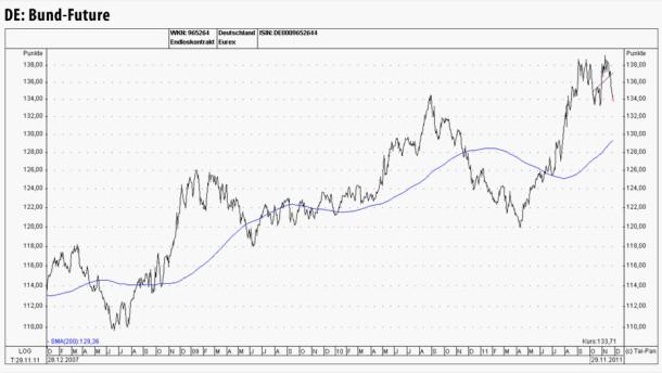 Deutscher Anleihemarkt von einer massiven Trendumkehr bedroht
