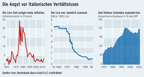Hohe Inflation, schwacher Wechselkurs, explodierende Schulden