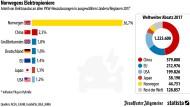 So groß ist Norwegens Vorsprung in der E-Mobilität