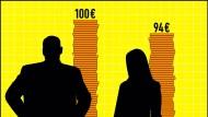 Zwischen den Einkommen von Männern und Frauen klafft noch immer eine Lücke.