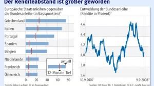 Bundesanleihen als sicherer Hafen
