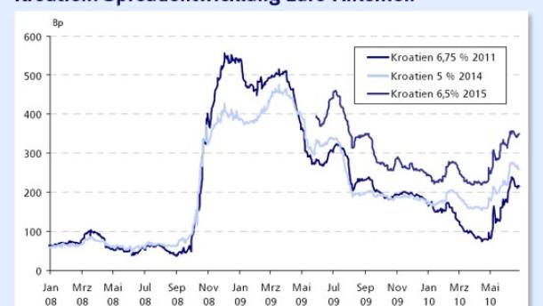 Kroatische Staatsanleihen gefallen mit einem deutlichen Renditeplus